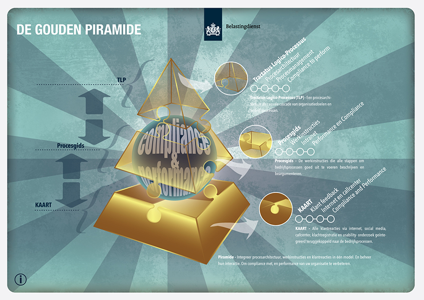 The Golden Pyramid